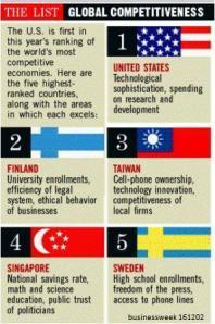 Global Competitiveness Bizwk