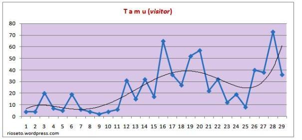 Statistik Blog Jun-Jul09