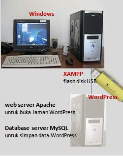 web server lokal xampp di usb