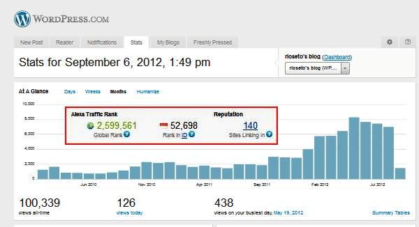 Statistik 6 Sep 2012 WP dan Alexa