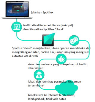 Spotflux_diagram