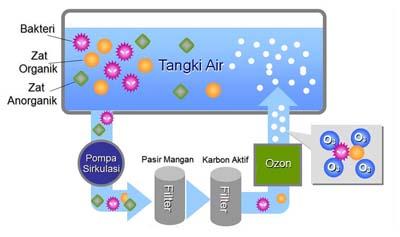 Mekanisme penjernih air dengan ozon
